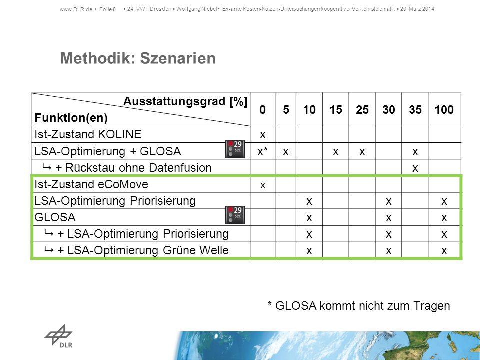 Methodik: Szenarien Ausstattungsgrad [%] Funktion(en) 5 10 15 25 30 35